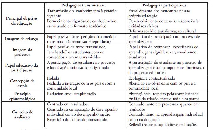 q1 Documentação Pedagógica e avaliação na educação infantil
