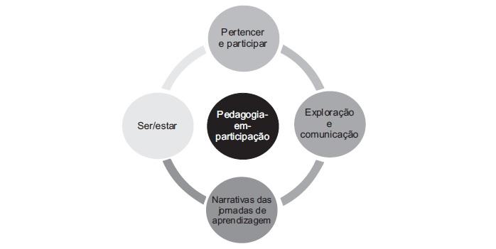 q2 Documentação Pedagógica e avaliação na educação infantil
