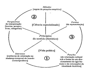 Figura Matriz disciplinar de Rusen1 Razão Histórica