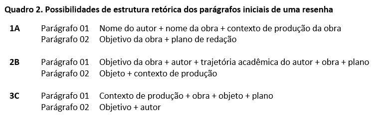 Possibilidades de estrutura retorica dos paragrafos iniciais de uma resenha Compondo resenhas para educadores