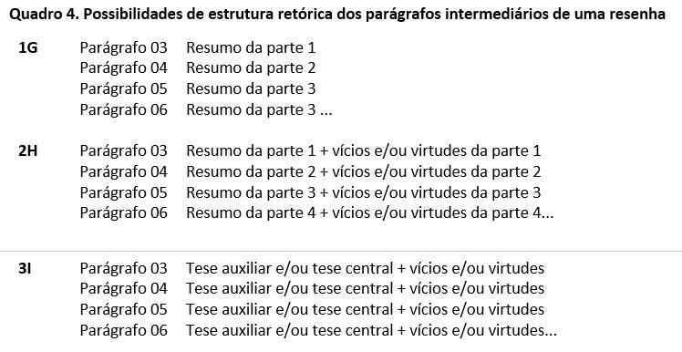 Possibilidades de estrutura retorica dos paragrafos intermediarios de uma resenha Compondo resenhas para educadores